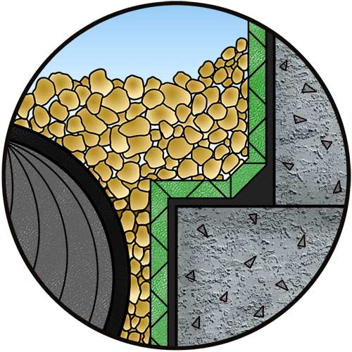 Foundation Water-proofing Drainage Systems